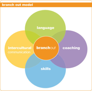 branch-out-model